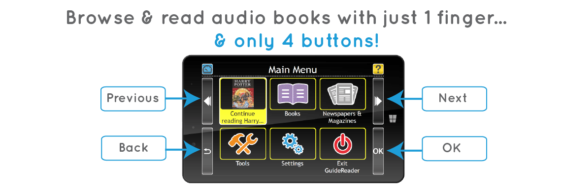 Browse and read audio books with just 1 finger and only 4 buttons. Previous, back, next, and OK.